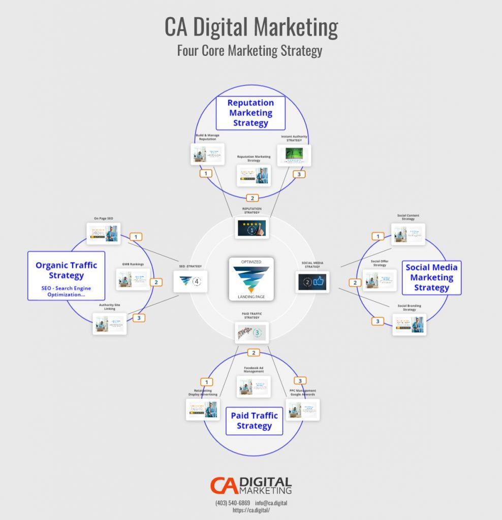 CA Digital Four Core